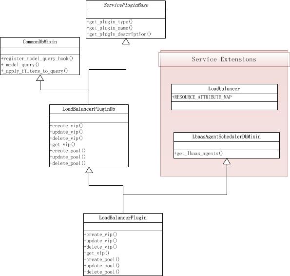 Service Plugin's UML