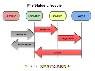 File.Status.Lifecycle
